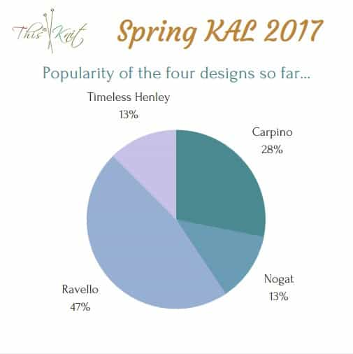 A pie chart showing the relative popularity of the four KAL sweater designs.